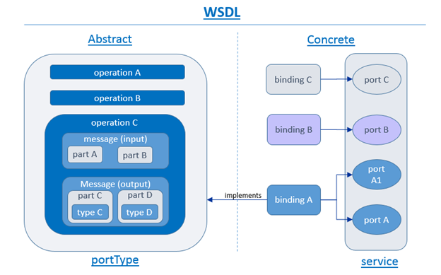 Understanding WSDL | Clarity Consulting