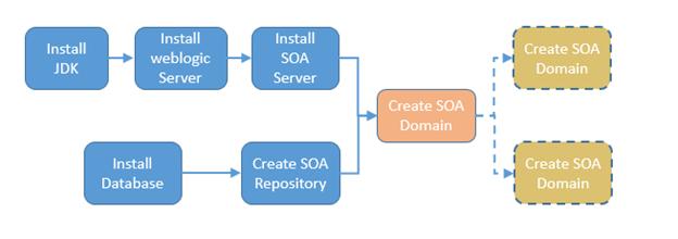 Install Weblogic Server for SOA | Clarity Consulting
